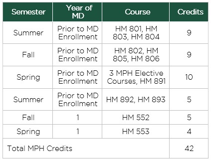 MD Dual Enrollment Graphic