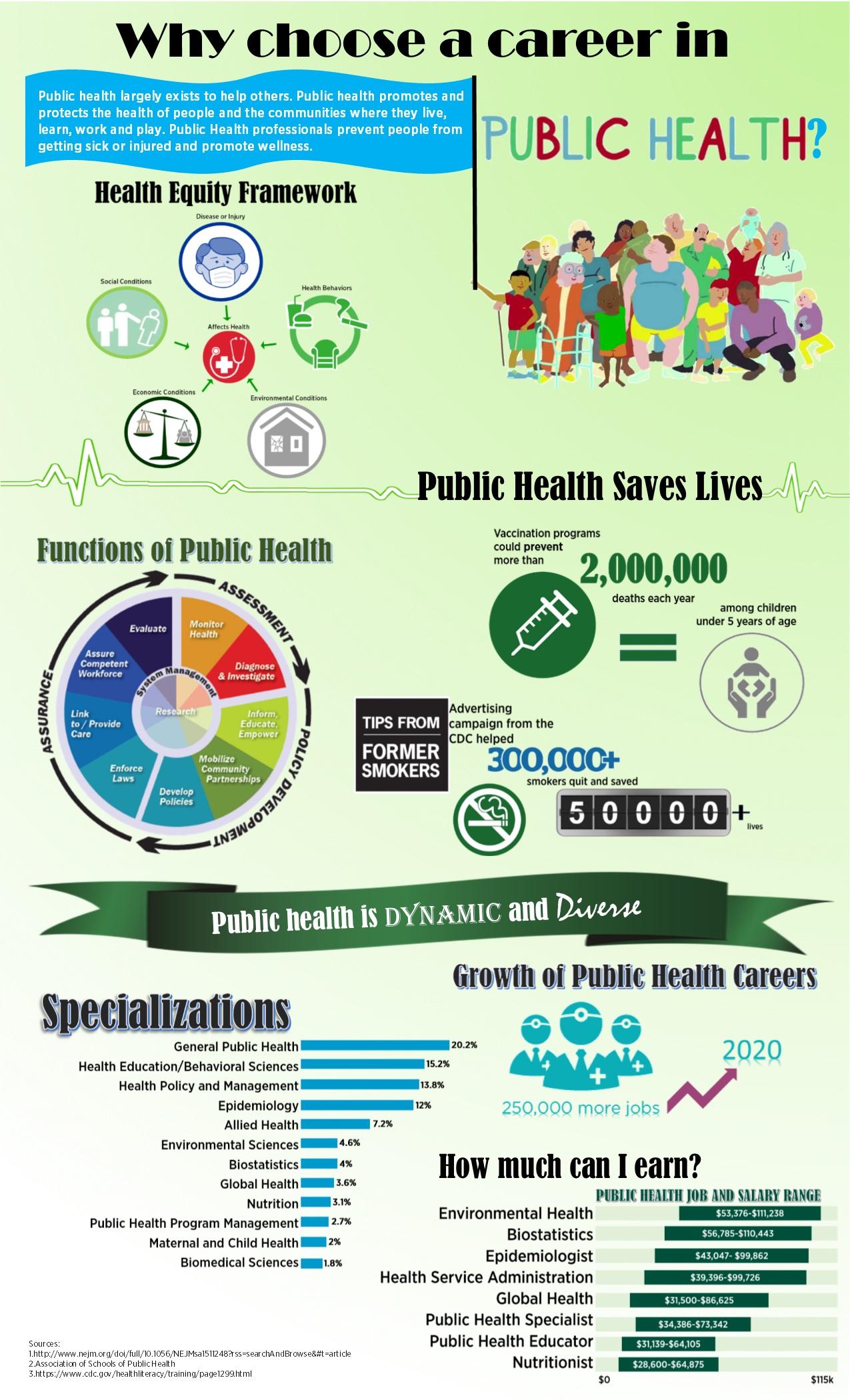 Why a Public Health Degree?